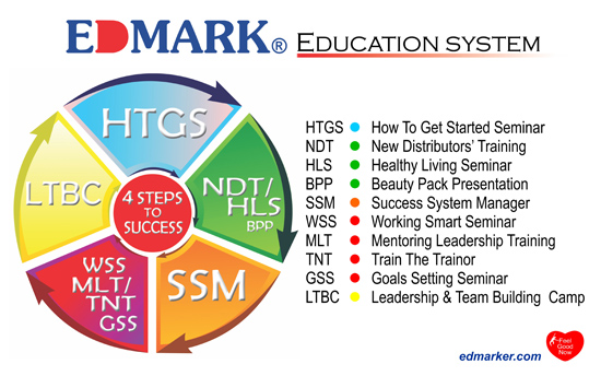 edmark education system